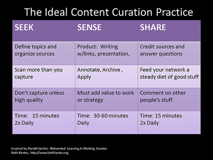 Teaching with Content Curation | Links for Units of Inquiry in PYP | Scoop.it
