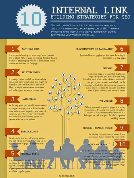 Infographie : améliorez votre maillage interne ! - Actualité Abondance | Inter Net'attitude | Scoop.it