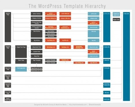 WordPress Theme Template Hiearchy Chart - WP Daily | Everything Marketing You Can Think Of | Scoop.it