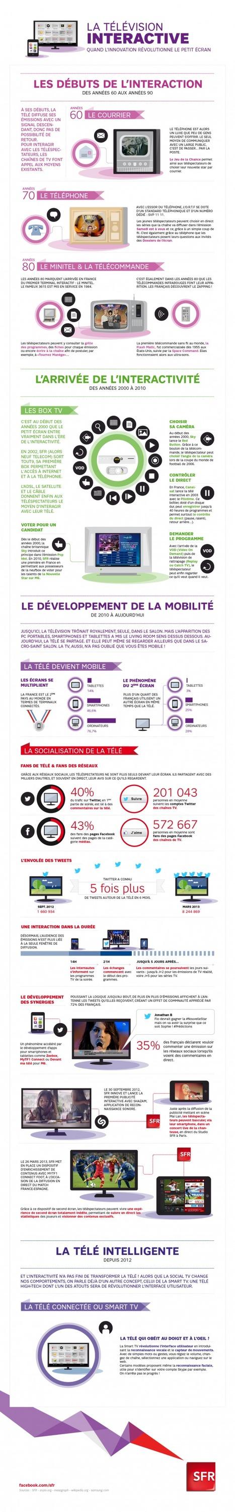 L'évolution de la Télévision Interactive | Révolution numérique & paysage audiovisuel | Scoop.it