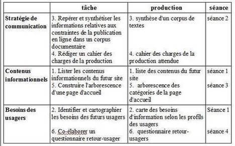ID Base • Notice : 50- Enseigner l'architecture de l'information | Pédagogie info-documentaire en CDI | Scoop.it