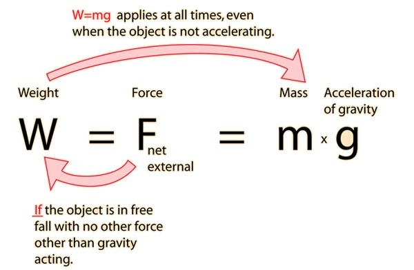 the definitions and differences in mass volume and density