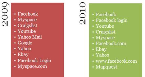 Moteurs de recherche : Facebook est le terme le plus cherché en 2010   Web manager   Scoop.it