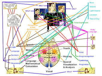 The Visual Linguist: A Caveat: misunderstanding comics and the brain | Visualisation | Scoop.it