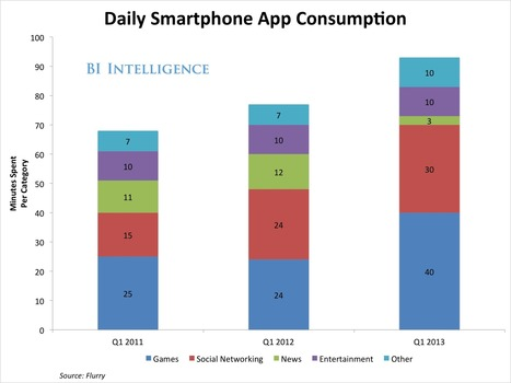 This Is What The Massive Growth Of Mobile Media Consumption Means For The Mobile Industry | Mobile Marketing News - by Unitag | Scoop.it