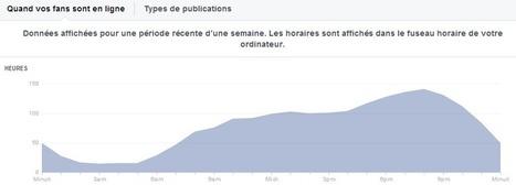 Quel est le meilleur moment pour publier sur votre page Facebook ? | Réseaux sociaux et community management en France | Scoop.it