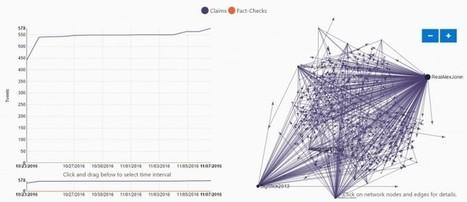 Hoaxy, un buscador que ayuda a encontrar y detectar noticias falsas | Entorns Virtuals d'Aprenentatge i Recursos Educatius WEB 2.0 | Scoop.it