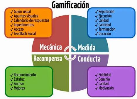 Las 4 bases de la #gamificación | Pedagogía, escuela y las tic, altas capacidades | Scoop.it