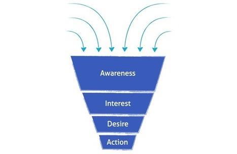 Social Media ROI: Cómo saber si tu campaña en redes sociales ha tenido repercusión en tus ventas. | Personas 2.0: #SocialMedia #Strategist | Scoop.it
