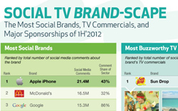 » Exclusive: The most social commercials and brands on TV | Social Media and Web Infographics hh | Scoop.it