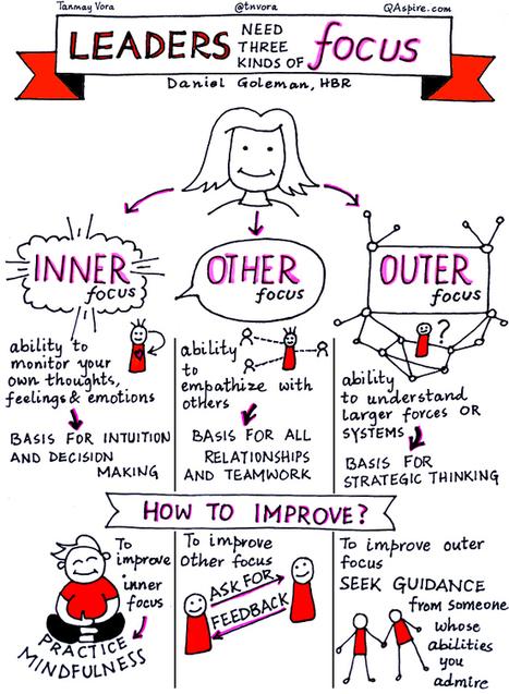 Leaders Need Three Kinds of Focus | Leadership & Change Management | Scoop.it