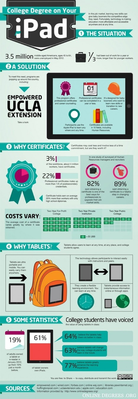 How The iPad Is Being Used For Mobile Learning | Edudemic | Cyberteachers | Scoop.it