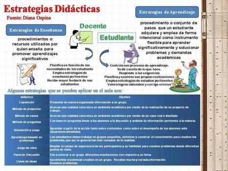 Equipo 2: Estrategias Didácticas con tecnología | Didáctica | Scoop.it