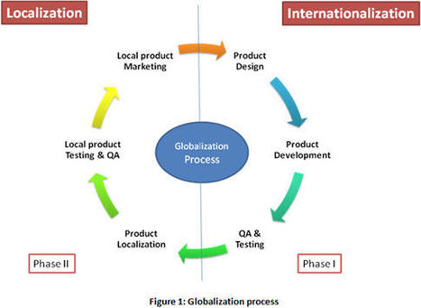 globalization is the process of