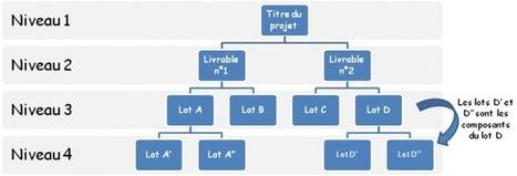 Comment construire son Work Breakdown Structure (WBS) | Gestion de Projet | Scoop.it