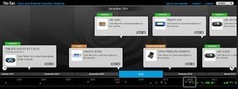 La TimeLine OpenConsoles ~ Open Consoles Le Blog   [OH]-NEWS   Scoop.it