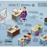 How Different Will Classrooms of The Future Be? | Infographics for English class | Scoop.it