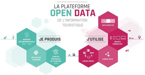 DATAtourisme > La plateforme OpenData du tourisme en France | Les communs | Scoop.it