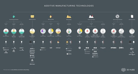 3 Additive Manufacturing technologies to watch out for in 2017 | Industrial subcontracting | Scoop.it