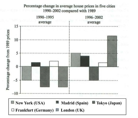 Ielts writing task 1 house prices chart ie ielts writing task 1 house prices chart ielts simon ccuart Images