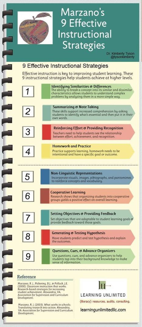 Marzano's 9 Instructional Strategies In Infographic Form | TeachThought | Redesigning the School Library for the 21st Century | Scoop.it