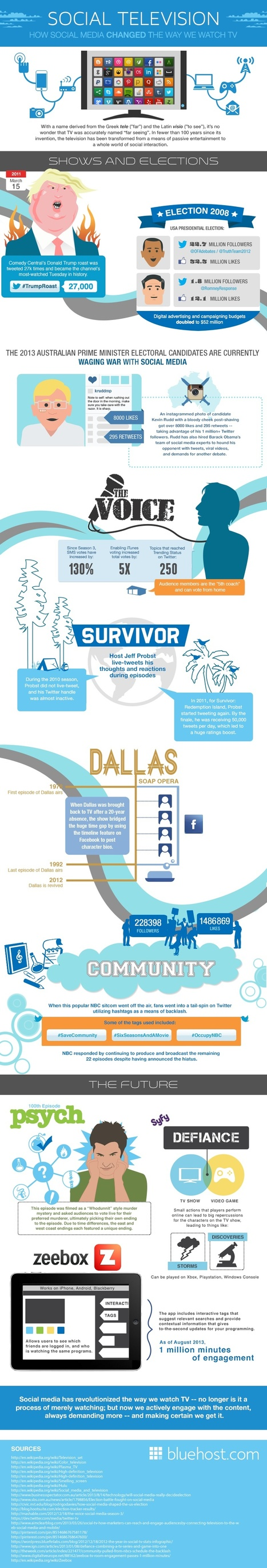 How Social Media Has Changed The Way We Watch TV [INFOGRAPHIC] | Evolving Social Media: Good or Bad | Scoop.it