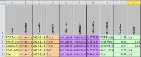 BIM Fix Blog: COBie and Autodesk Revit | BIM News | Scoop.it