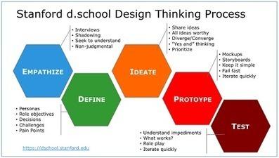 Empathic Design Can Design Thinking Unleash O
