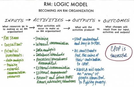 Calling All (Logic Model)Nerds   Nonprofit Management and Innovation   Scoop.it