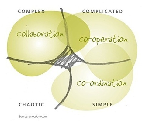 When should we collaborate? | Organisations & Social Capital | Scoop.it