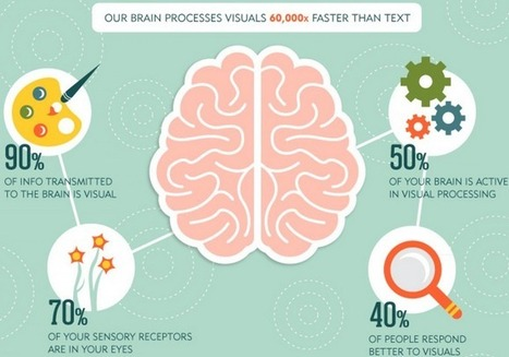 A Complete Guide to Creating Awesome Visual Content | Linking Literacy & Learning: Research, Reflection, and Practice | Scoop.it