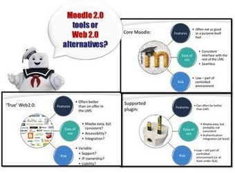 ZaidLearn: Moodle is an Airport, Not a Total Solution!   Moodle Moments   Scoop.it