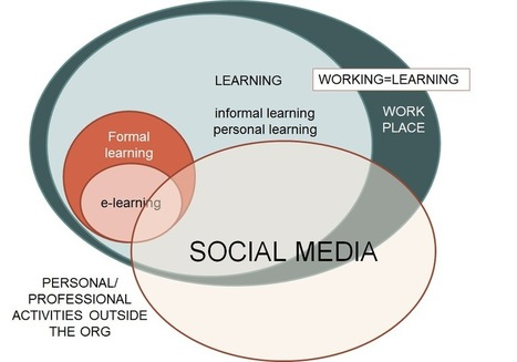 2: Social media and its impact on workplace learning | Building Social Media in Schools | Scoop.it