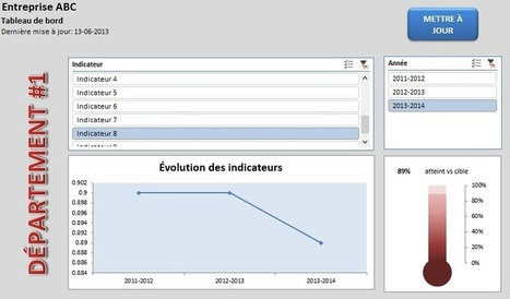 Outil Excel : Tableau de bord simple – Le CFO masqué | Intelligence d'affaires | Scoop.it