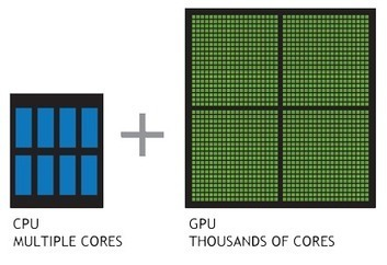 What is GPU Computing? | High-Performance Computing | NVIDIA | NVIDIA | Kinect, XNA, WPF, XAML, C#, .NET Developer | Scoop.it