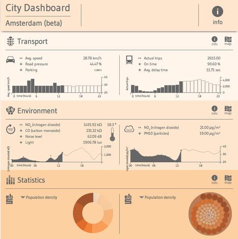 City #Dashboard Amsterdam (beta) | #smartcities #dataviz | The urban.NET | Scoop.it