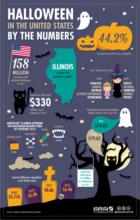 $6.9 Billion will be Spent on Halloween in the United States this Year | World's Best Infographics | Scoop.it