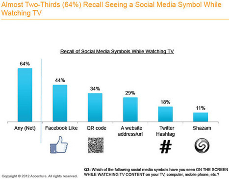 An Analysis of Social TV and the Second Screen - Weber Shandwick Social Studies Blog | screen seriality | Scoop.it