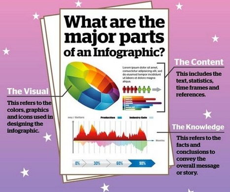 Tips to Create Engaging Infographics for Your Class ~ Educational Technology and Mobile Learning | Infographics | Scoop.it