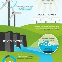Renewable Energy | Infographics for English class | Scoop.it
