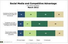 6 in 10 Senior Marketers Say Social Media Key to Company Survival | Data Nerd's Corner | Scoop.it