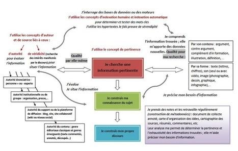 Recherche documentaire et construction de discours | Pédagogie documentaire et litteratie numérique | Scoop.it