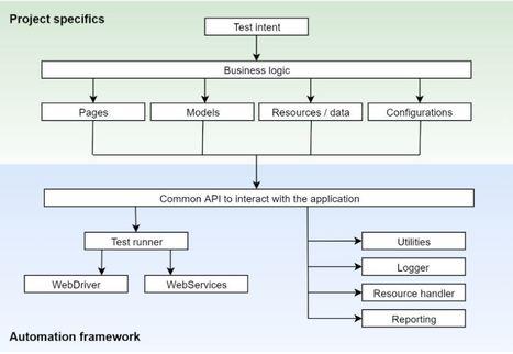 Sample UI test automation framework design with