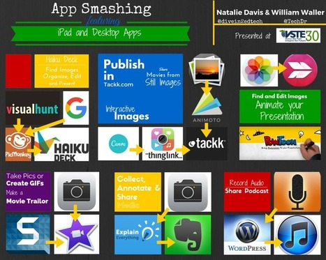 Tech Doctor's App Smashing Portal | Apps in Education and Game-Based Learning | Scoop.it