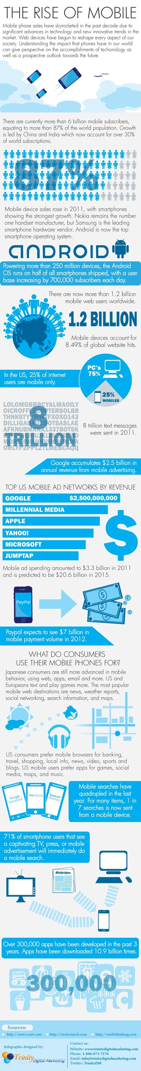 Infographic: The Rise Of Mobile - | Social media influence tips | Scoop.it