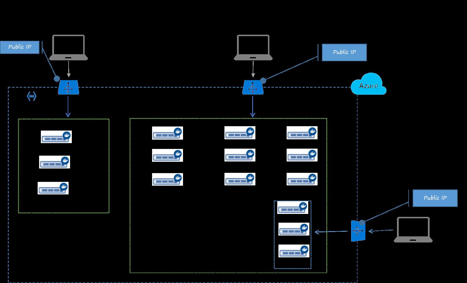 Docker Datacenter In Aws And Azure In A Few Clicks