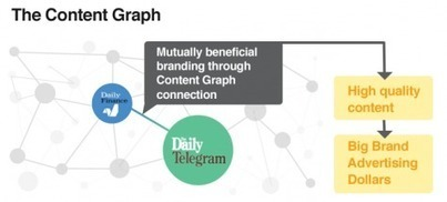 The Content Graph and the Future of Brands - Publishing 2.0 | B2B Content | Scoop.it
