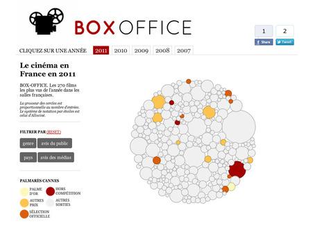 Cinéma en France : les tops et les flops [dataviz]   Les infographies !   Scoop.it
