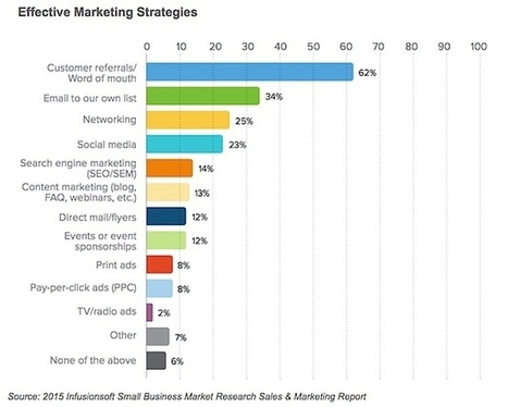 The Most Effective Marketing Strategies for Small Businesses - MarketingProfs.com (subscription) | Marketing and Advertising Research Articles and Items of Interest | Scoop.it