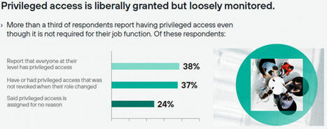 40% des employés ont accès à des données sensibles de l'entreprise dont ils n'ont pas besoin pour faire leur travail ...